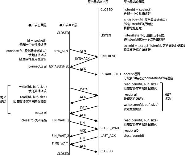 客户端和服务端的TCP通信流程